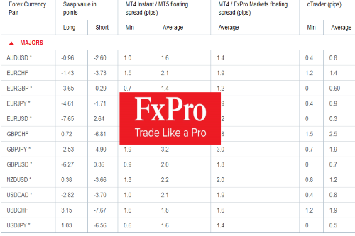 FXPro Review - Is this the Right Forex Broker for Your CFD Trading?